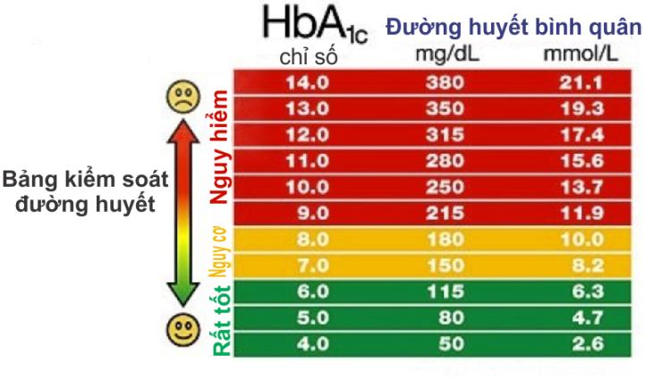 Xét nghiệm HbA1c trong máu